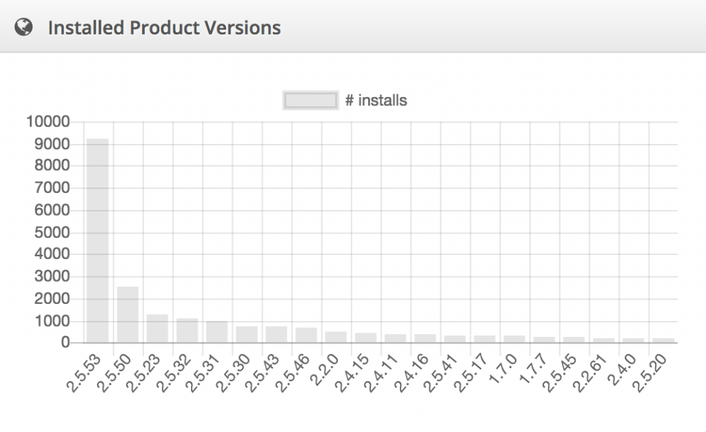 analytics product versions