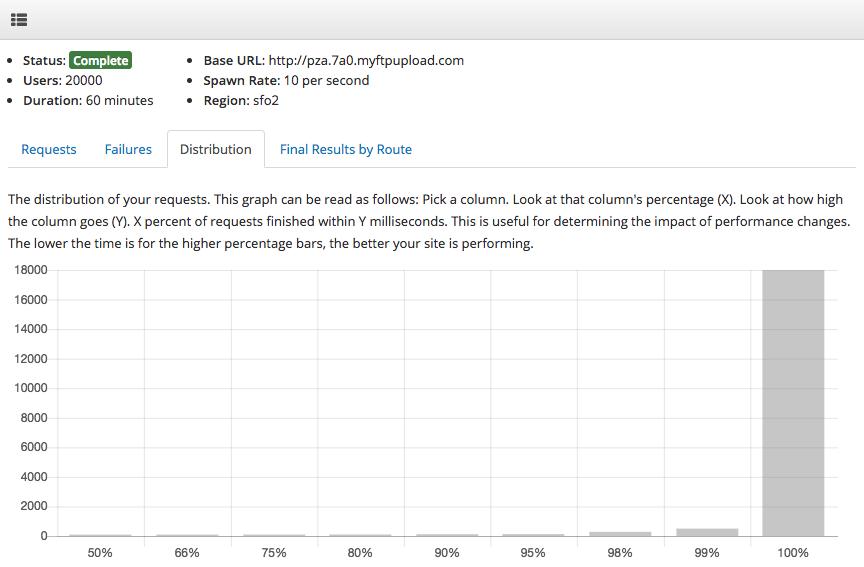 GoDaddy load testing - distribution