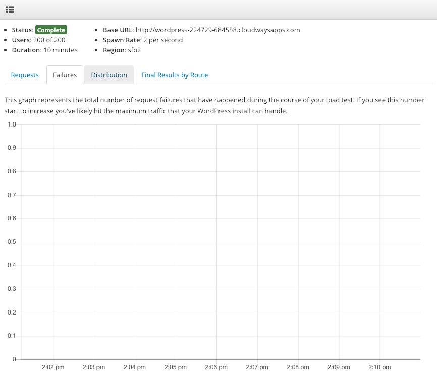 CloudWays BaseLine Load Test Failures