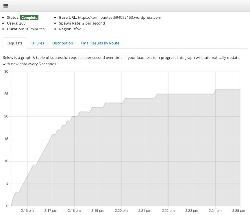 WordPress.com Load Test - Requests per second