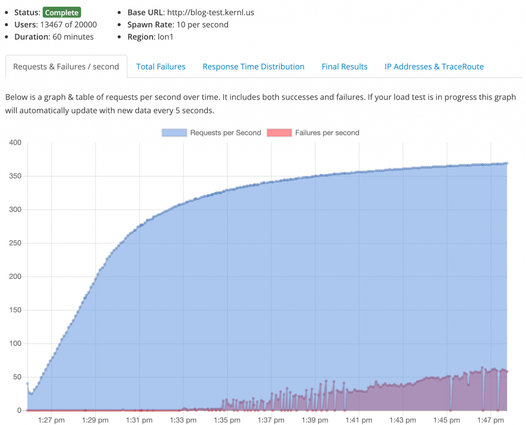 WordPress Load Testing graph