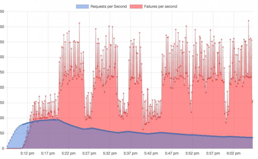 WordPress Performance on DigitalOcean Managed MySQL