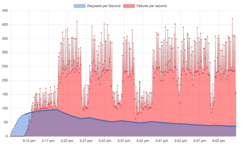 Graph of requests per second for self-hosted MySQL with WordPress