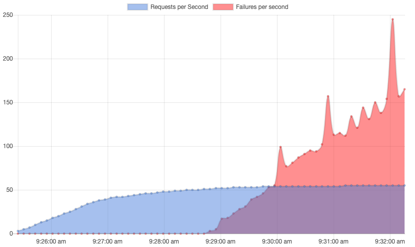 Graph of requests per second for DigitalOcean Managed MySQL with WordPress