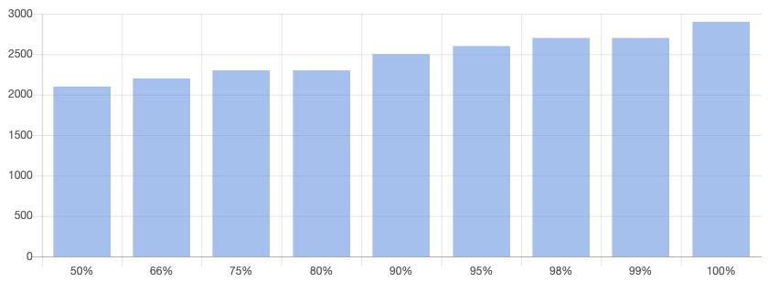 Response time distribution for managed MySQL with WordPress