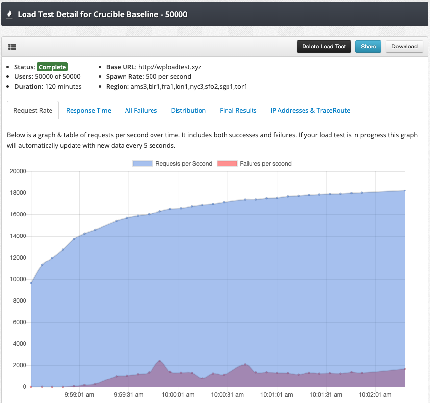 Shows the crucible request per second graph at 18,000 requests per second.