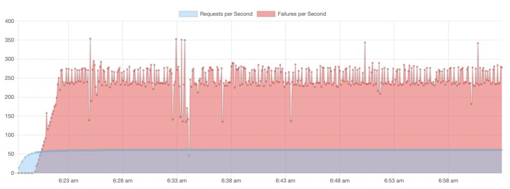 baseline requests/failures