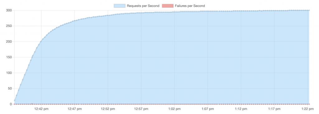 redis requests/failures