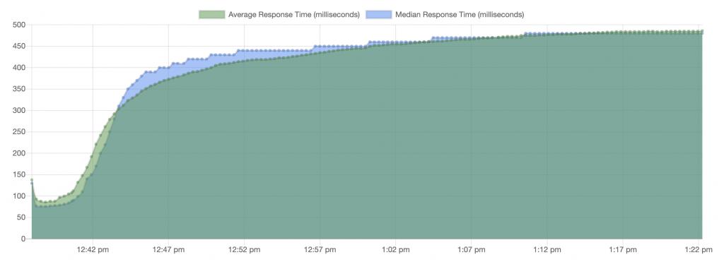 redis response times