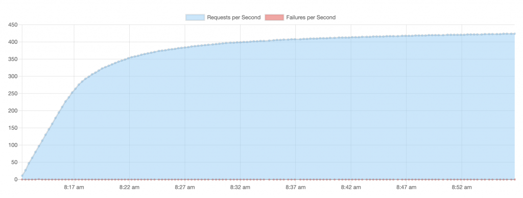 memcached requests/failures